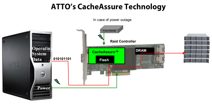CacheAssure keeps data secure in nonvolatile memory