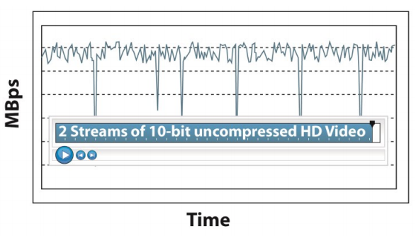 Latency Response without DriveAssure. Unmanaged drive latency results in lower realtime performance.